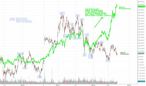 POT: Potash (POT) lagging the price of Soybeans