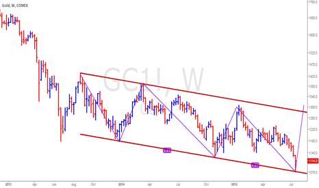 GC1!: Gold - Bullish Formation