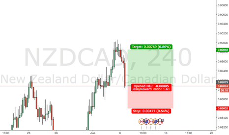 NZDCAD: longing on this