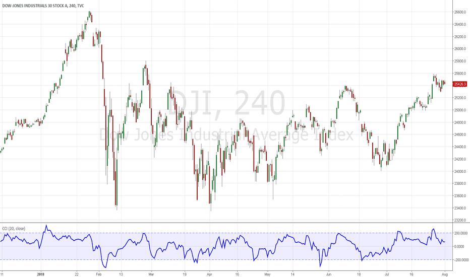 DJI: Short Dow Jones Industrial