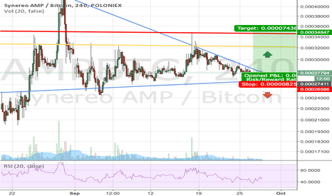 AMPBTC: AMP nice Risk/Reward - breakout countdown