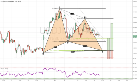 USDJPY: GARTLEY PATTERN ON USD/JPY