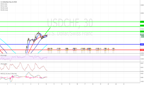 USDCHF: USD/CHF Intraday: the bias remains bullish.