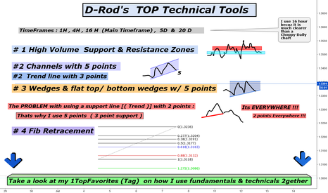 GBPUSD: My Top technical tools