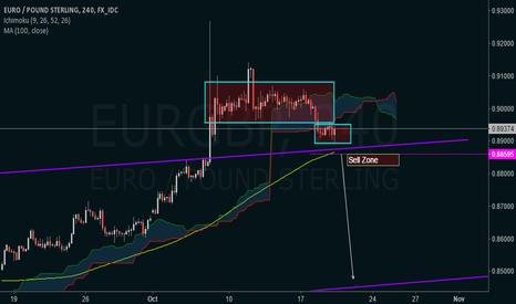 EURGBP: EURGBP Possible Short Scenario