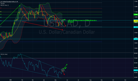 USDCAD: USD/CAD review