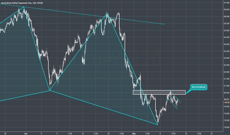 AUDJPY: AUDJPY - Gartley followup