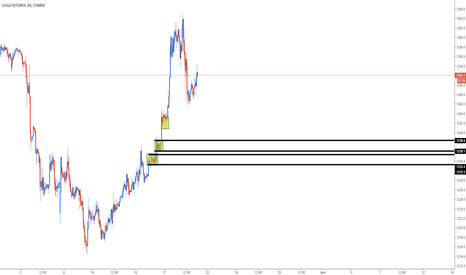 GC1!: Some possible intraday long setups on Gold Futures