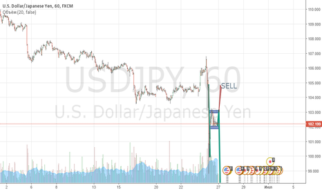 USDJPY: USD/JPY - SELL