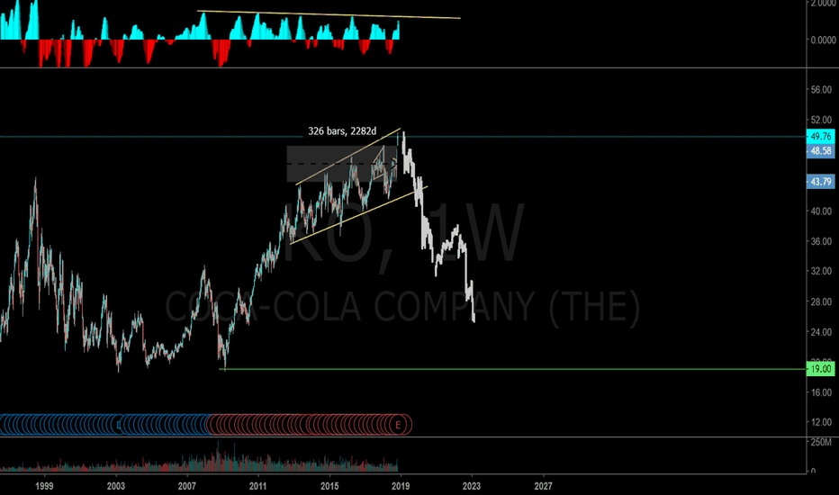 KO: Are we at a top on Coca Cola?