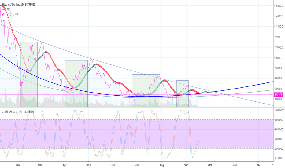 BTCUSD: Daily trend is tightening faster than expected