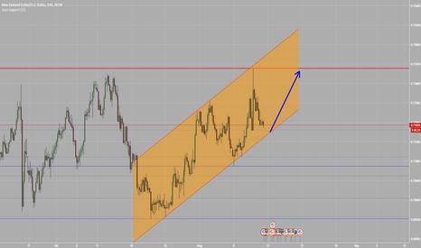 NZDUSD: Ascending Channel on NZDUSD H4