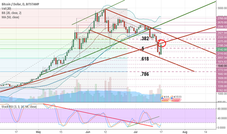 BTCUSD: Previous support becomes resistance - Bitcoin short opportunity!