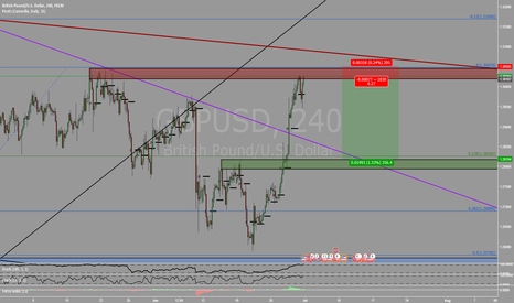 GBPUSD: Good RR ratio to go short