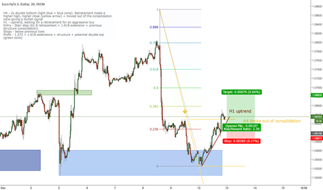 EURUSD: EUR/USD broke to the upside, long stair step trade