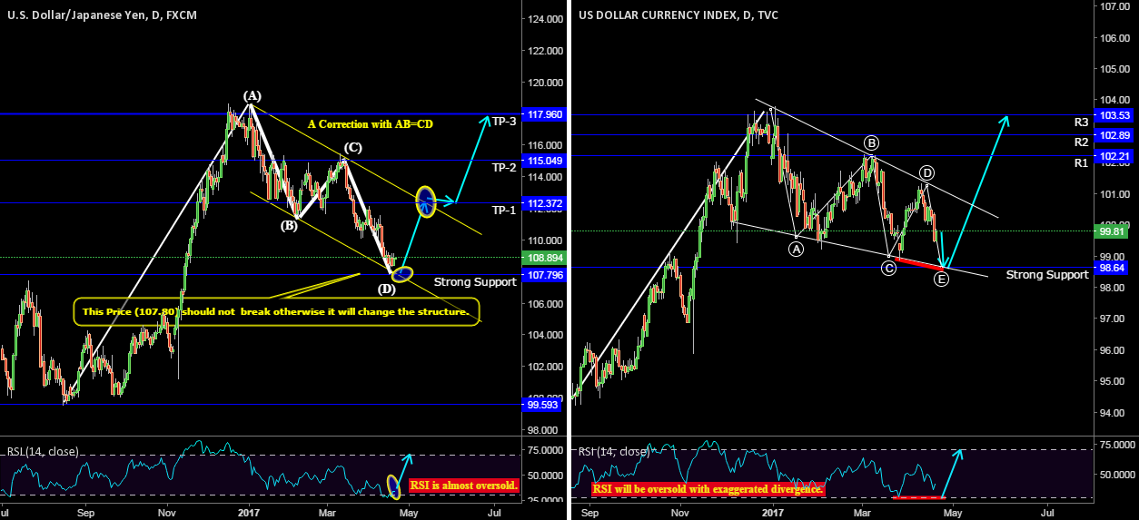 A long idea for Long Term with confluence of DXY (ZR).