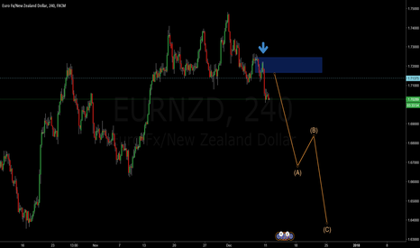 EURNZD: EURNZD H4 Sellers getting serious