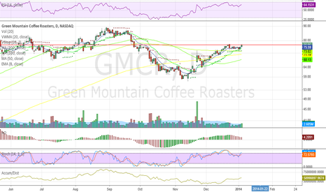 GMCR: Expanding volume heavily shorted beauty of breakout play.