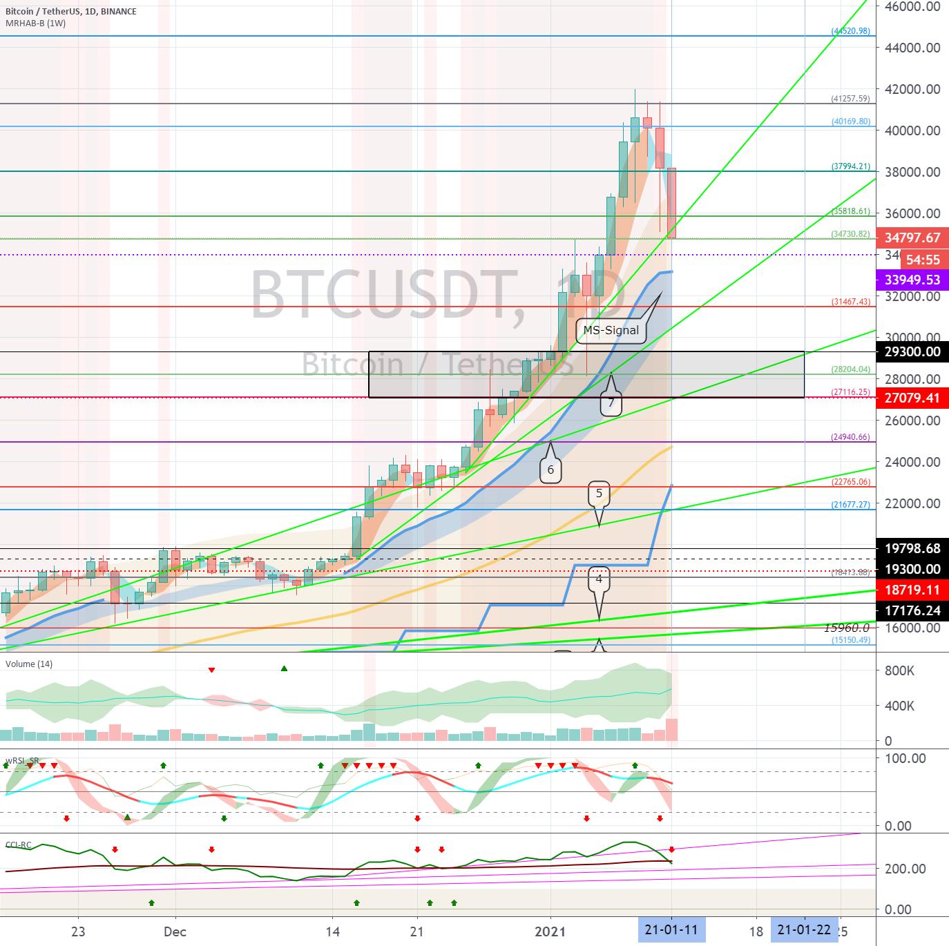 Bitcoin (BTC) - January 12