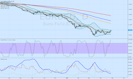 EURUSD: EURUSD short until 1.0500