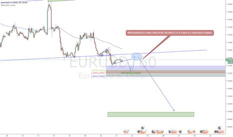 EURUSD: EURUSD Two Trades