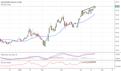 FSL: Bearish Divergence In FSL