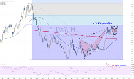 DXY: Hits 61.8 Fib (monthly) with bearish divergence