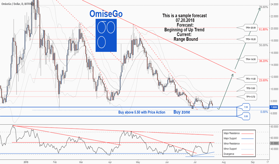 OMGUSD: There is a possibility for the beginning of an uptrend in OMGUSD