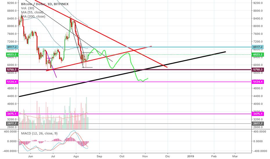 BTCUSD: Prediccion BTC/USD