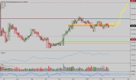 GBPJPY: GBPJPY: Interesting potential