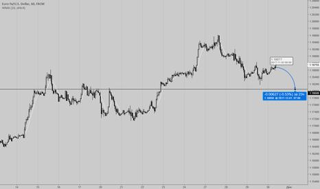 EURUSD: EURUSD Sell stop