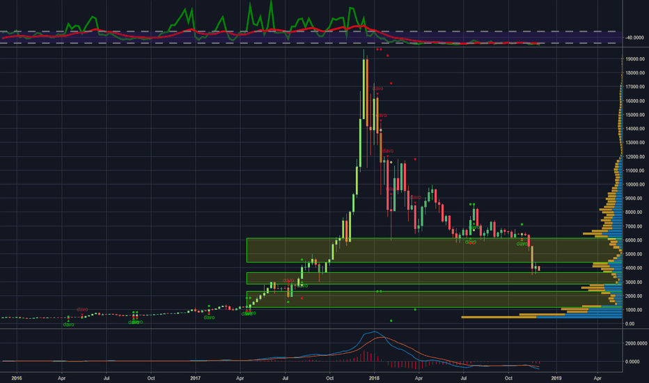 BTCUSD: BTCUSD Bitstamp Weakness in Volume Profile and Price Seeking