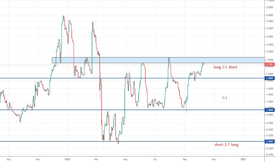 tradingview btcusdlongs
