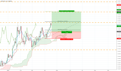 GBPUSD: New adjusted entry