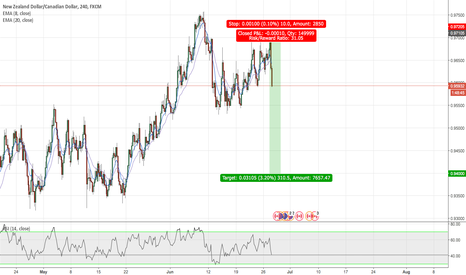 NZDCAD: NZDCAD Short Opportunity Triggered and Profitable