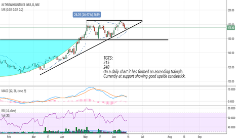 JKTYRE: JK tyres daily ascending triangle