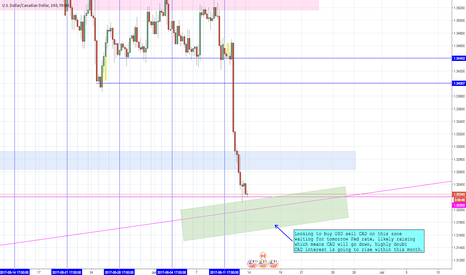 USDCAD: Long USDCAD idea