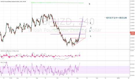 GBPNZD: GBPNZD