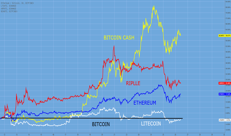 ETHBTC: Kryptos im Vergleich