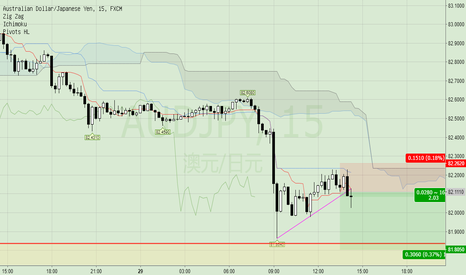 AUDJPY: downtrend pullback