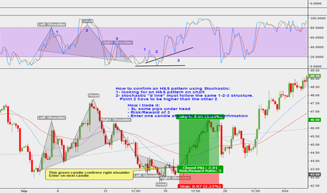 USOIL: Tutorial: H&S pattern confirmation using Stochastic