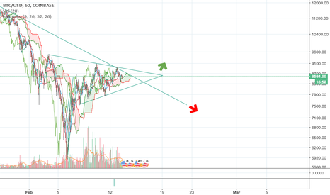 BTCUSD: 2 Options for BTC: