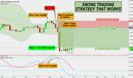 GBPJPY: GBPJPY 1H - SWING TRADING STRATEGY THAT WORKS