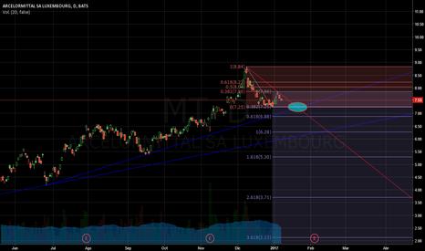 MT: MT analisis con lineas de  tendencia y Fibonacci