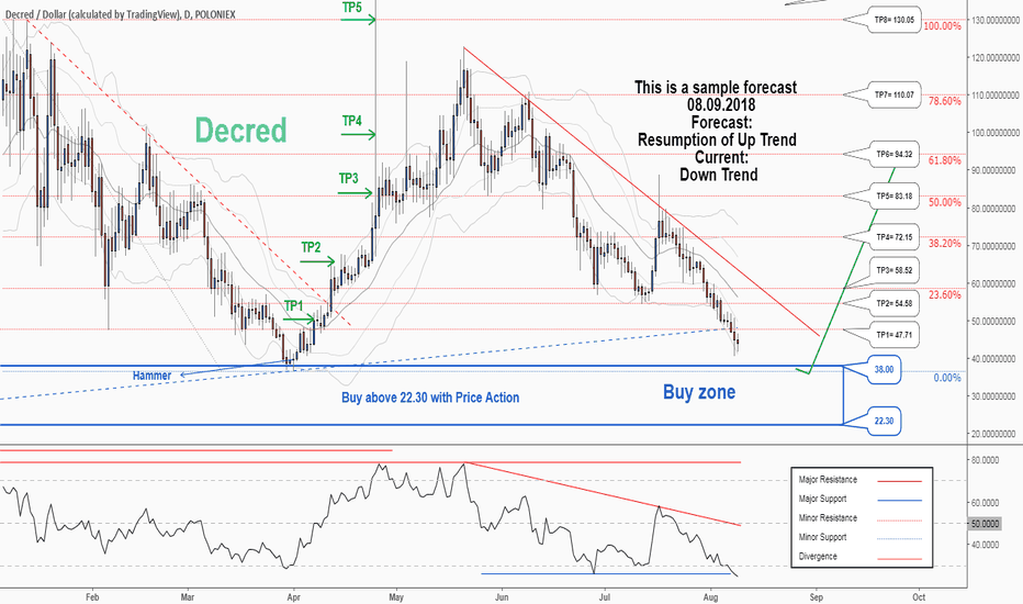DCRUSD: There is a possibility for the resumption of uptrend in DCRUSD