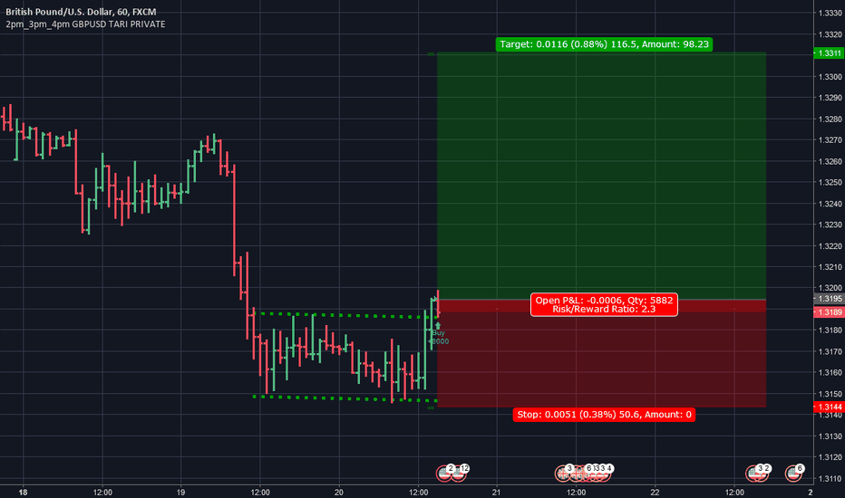 GBPUSD: End of the range