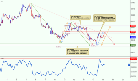 DXY: DXY reversed nicely off its resistance, potential to drop more!