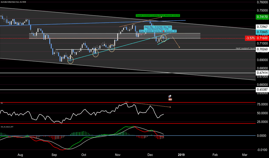 AUDCHF: looking more towards a sell