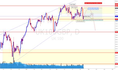 UK100GBP: FTSE UK100 Stock Index (14/8/16)  *Dead Cat Bounce