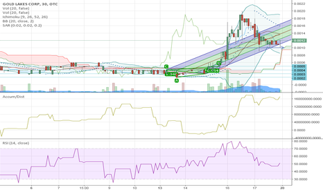 GLLK: $GLLK Support intact ready for the next move up.